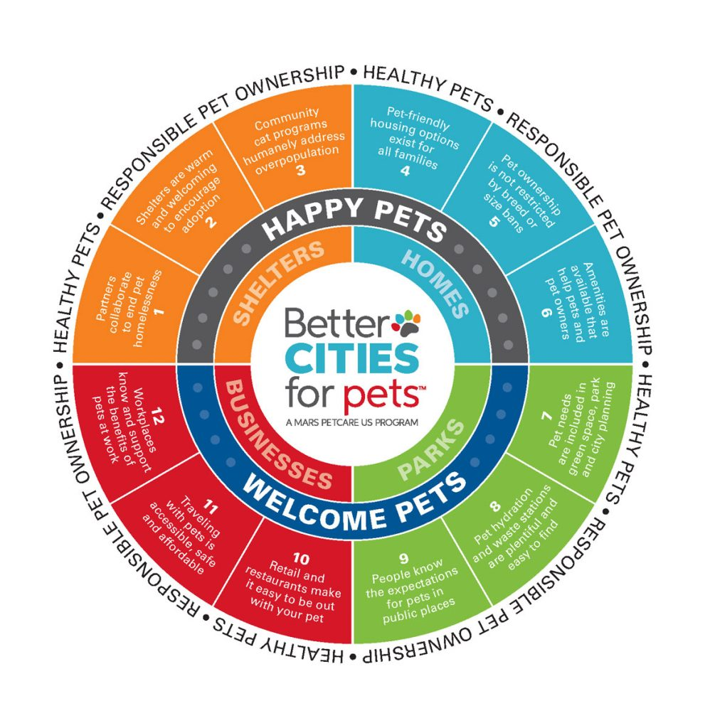 12 traits of pet-friendly cities model