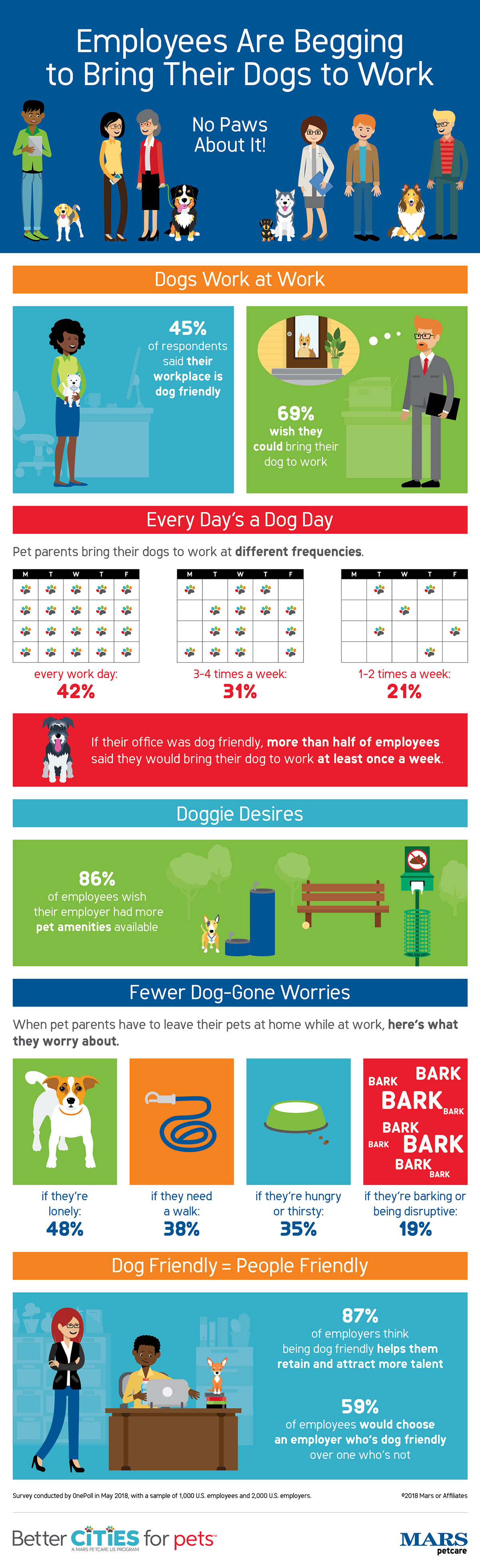 infographic about dogs at work
