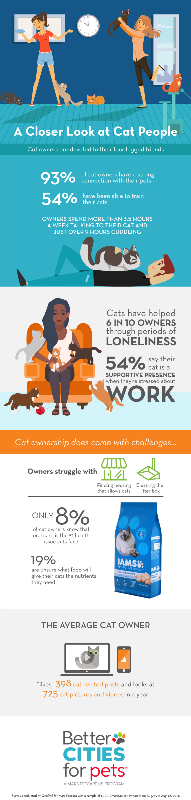 infographic about cat owners