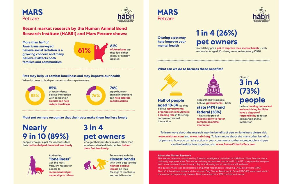 infographic of social isolation survey results